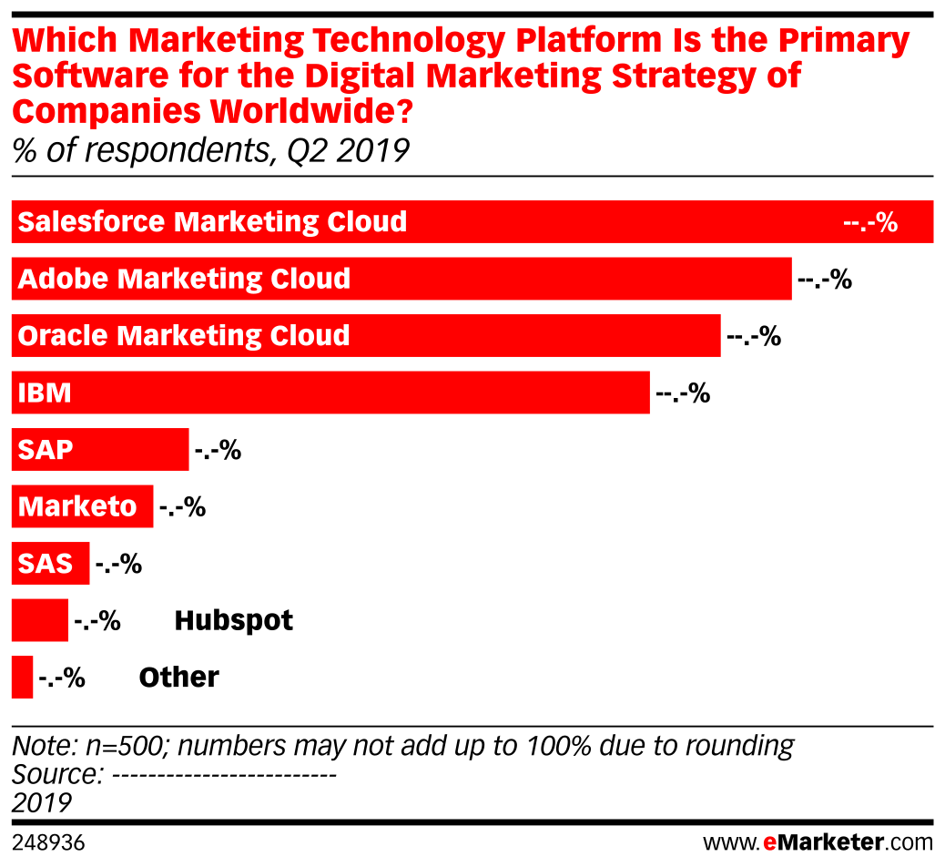 Which Marketing Technology Platform Is the Primary Software for the Digital Marketing Strategy of Companies Worldwide? (% of respondents, Q2 2019)