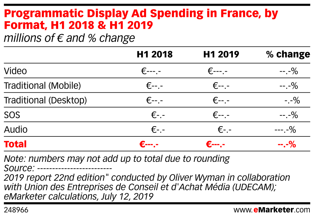 Programmatic Display Ad Spending in France, by Format, H1 2018 & H1 2019 (millions of € and % change)