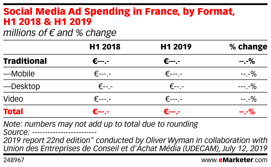 Social Media Ad Spending in France, by Format, H1 2018 & H1 2019 (millions of € and % change )