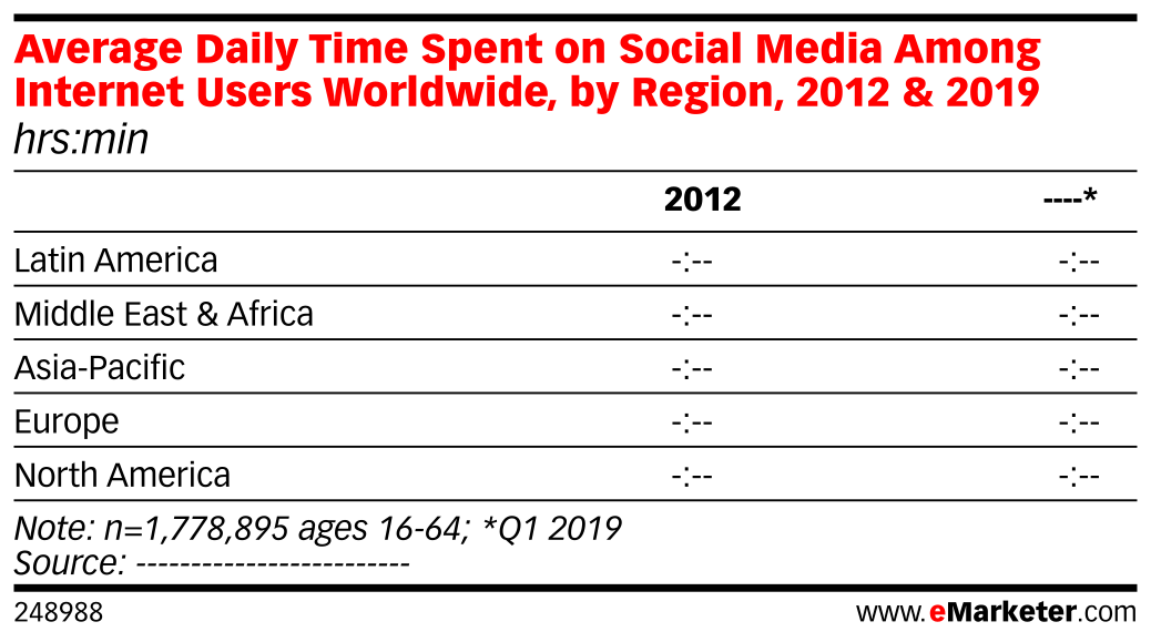 Average Daily Time Spent on Social Media Among Internet Users Worldwide, by Region, 2012 & 2019 (hrs:min)